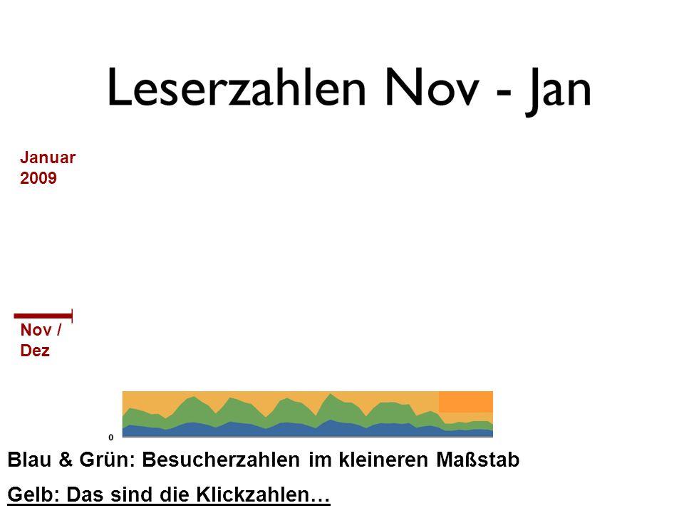 Blau & Grün: Besucherzahlen im kleineren Maßstab Nov / Dez Januar 2009 Gelb: Das sind die Klickzahlen…
