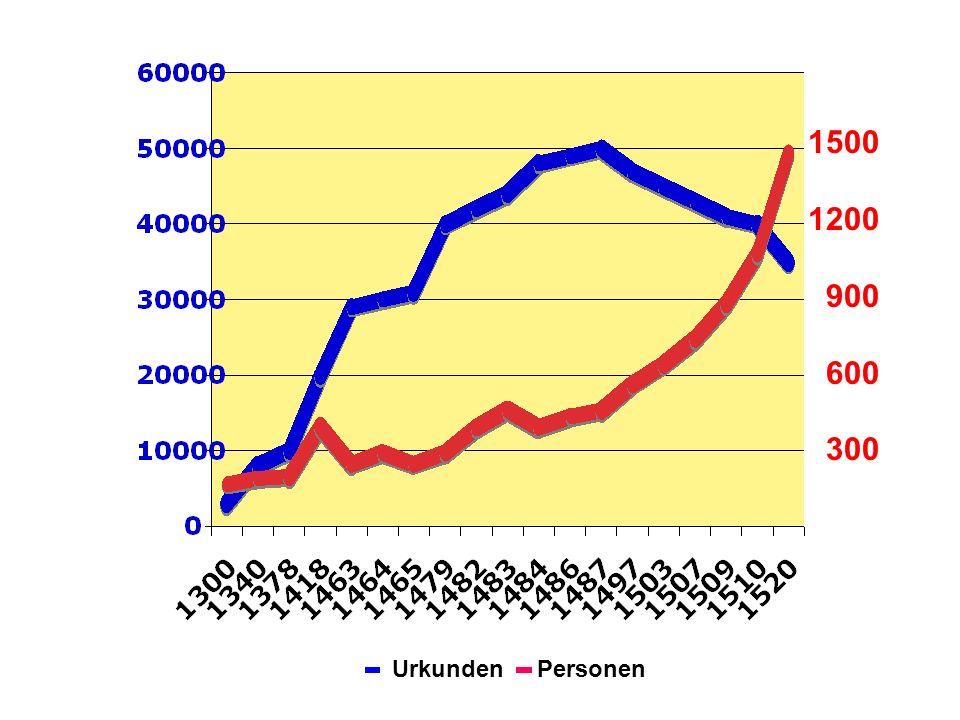 1500 1200 900 600 300 Urkunden Personen