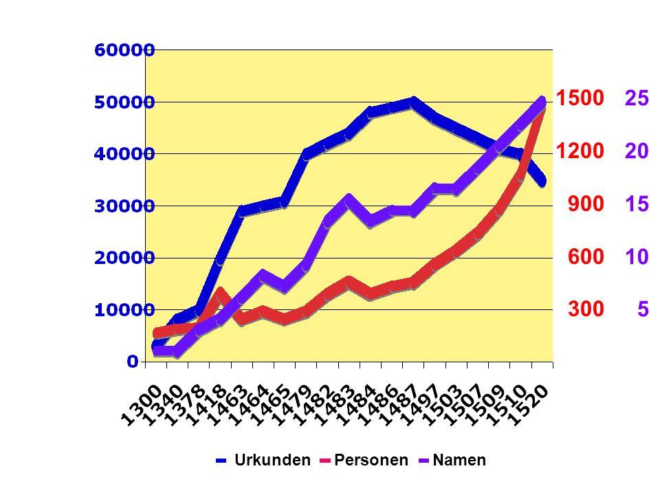 1500 1200 900 600 300 25 20 15 10 5 140% 120% 100% Urkunden Personen Namen Taxen