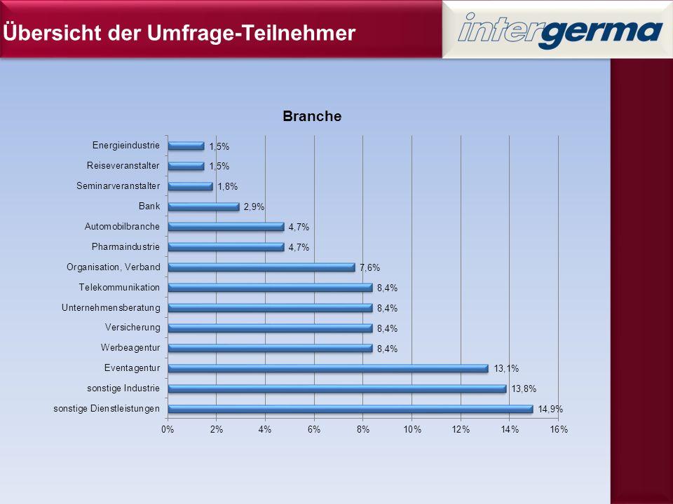 Übersicht der Umfrage-Teilnehmer