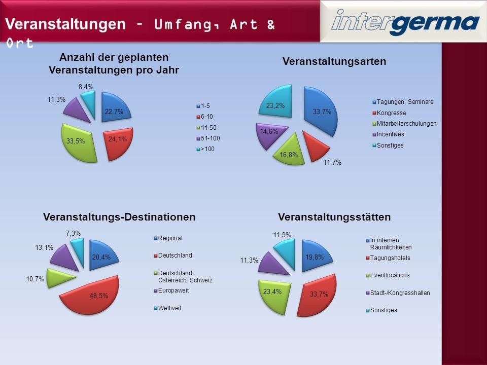 Ressourcen-Verteilung beim Veranstaltungsmanagement