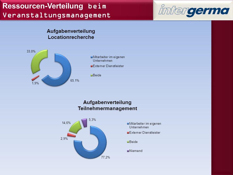 Bedarfsanalyse für ein webbasiertes Teilnehmer- Management