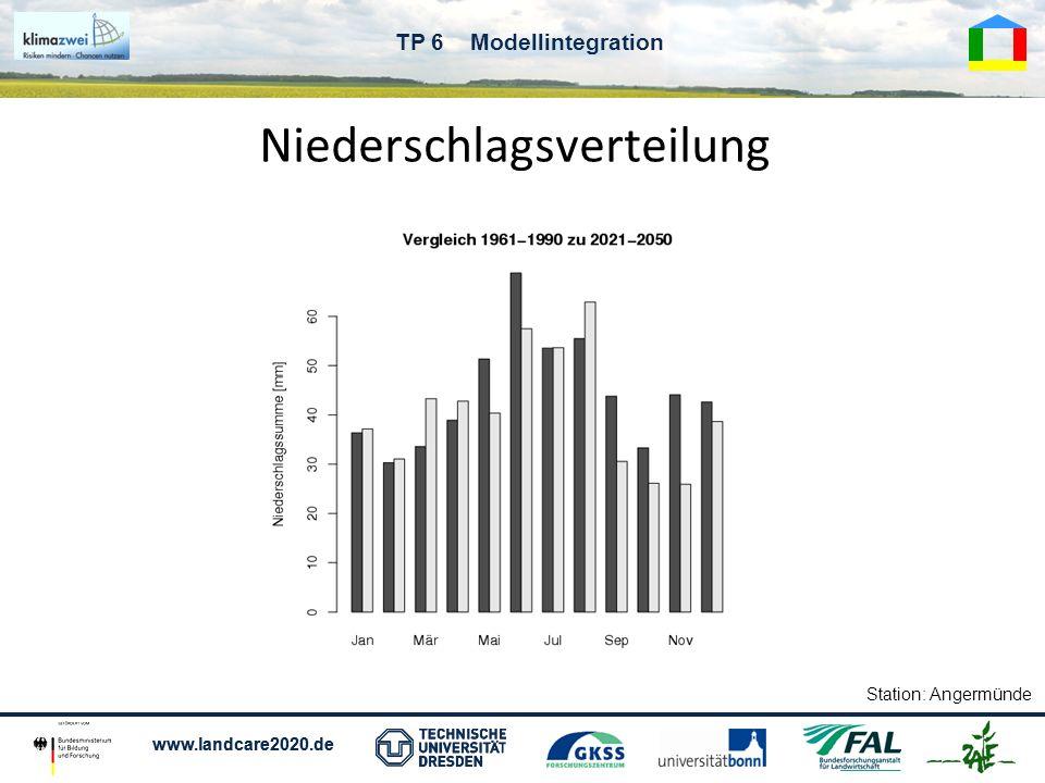 www.landcare2020.de TP 6 Modellintegration Niederschlagsverteilung Station: Angermünde