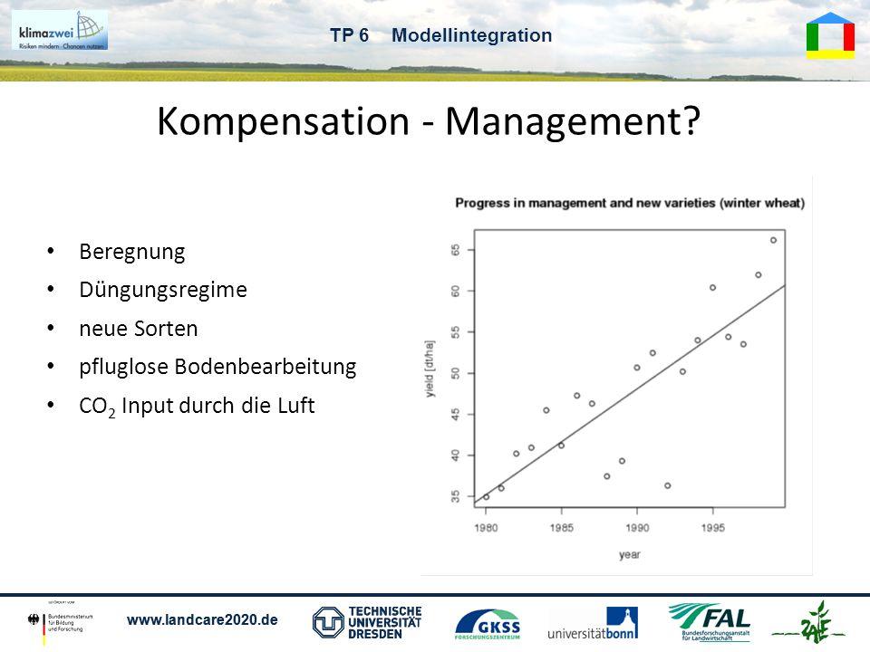 www.landcare2020.de TP 6 Modellintegration Kompensation - Management? Beregnung Düngungsregime neue Sorten pfluglose Bodenbearbeitung CO 2 Input durch