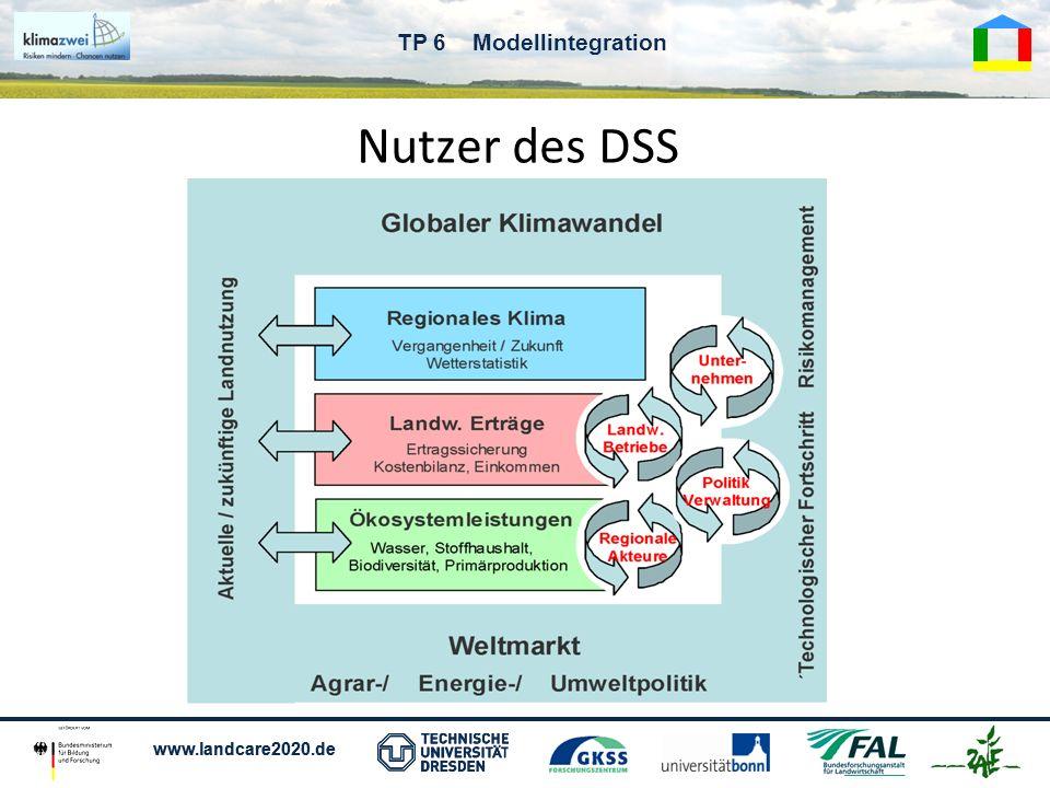 www.landcare2020.de TP 6 Modellintegration Basics Informationen über Klimawandel in Region Abschätzung der ökonomischen und ökologischen Folgen Bereitstellung von Wissen zur Adaption und Folgeminimierung Bereitstellung eines interaktiven Simulationstools zur komplexen Bewertung alternativer Nutzungsszenarien