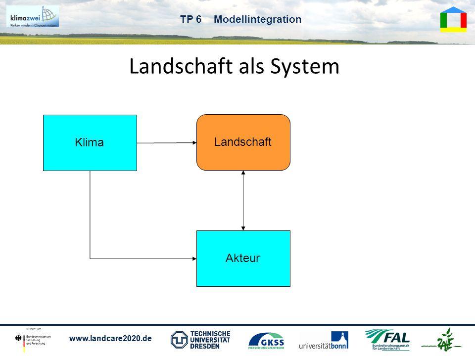 www.landcare2020.de TP 6 Modellintegration Landschaft als System Klima Akteur Landschaft Modell 1 Modell 2 Modell n
