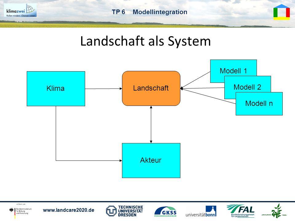 www.landcare2020.de TP 6 Modellintegration Nutzersicht (Workshops) Es werden Informationen über die Klimaentwicklung in der Region des Nutzers benötigt (Trends, Verteilungen etc.) Modelle berechnen Auswirkungen der Klimaveränderung auf den Ertrag, das Grundwasser, auf ökologische Größen etc.