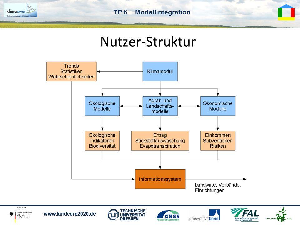 www.landcare2020.de TP 6 Modellintegration Nutzeranforderungen Unbekannt ist das konkrete Problem des Nutzers.