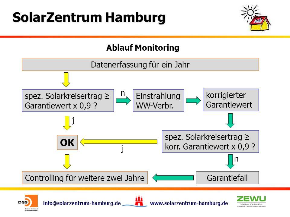 info@solarzentrum-hamburg.de www.solarzentrum-hamburg.de SolarZentrum Hamburg Ablauf Monitoring Datenerfassung für ein Jahr spez. Solarkreisertrag Gar