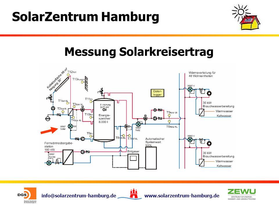 info@solarzentrum-hamburg.de www.solarzentrum-hamburg.de SolarZentrum Hamburg Messung Solarkreisertrag