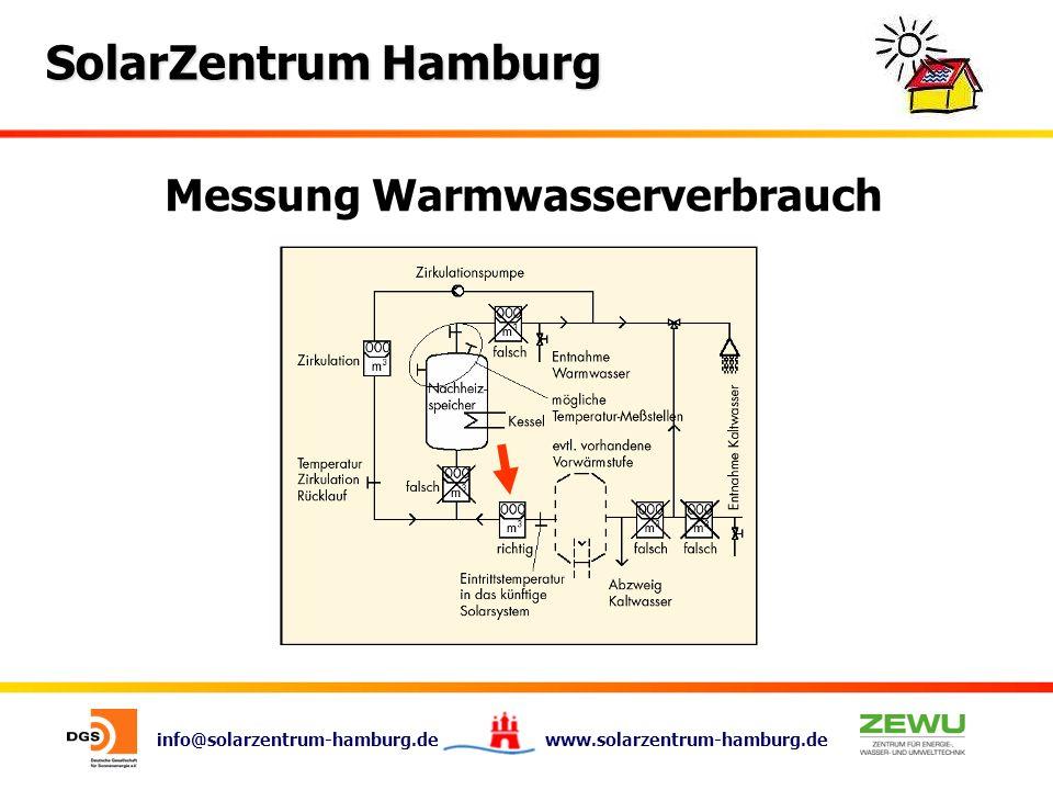 info@solarzentrum-hamburg.de www.solarzentrum-hamburg.de SolarZentrum Hamburg Messung Warmwasserverbrauch