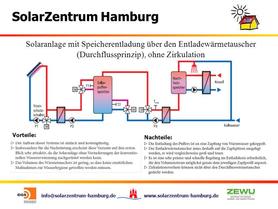 info@solarzentrum-hamburg.de www.solarzentrum-hamburg.de SolarZentrum Hamburg Solaranlage mit Speicherentladung über den Entladewärmetauscher (Durchfl