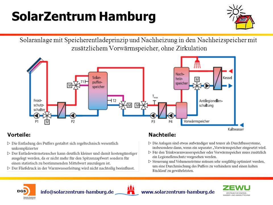 info@solarzentrum-hamburg.de www.solarzentrum-hamburg.de SolarZentrum Hamburg Vorteile:Nachteile: Solaranlage mit Speicherentladeprinzip und Nachheizu