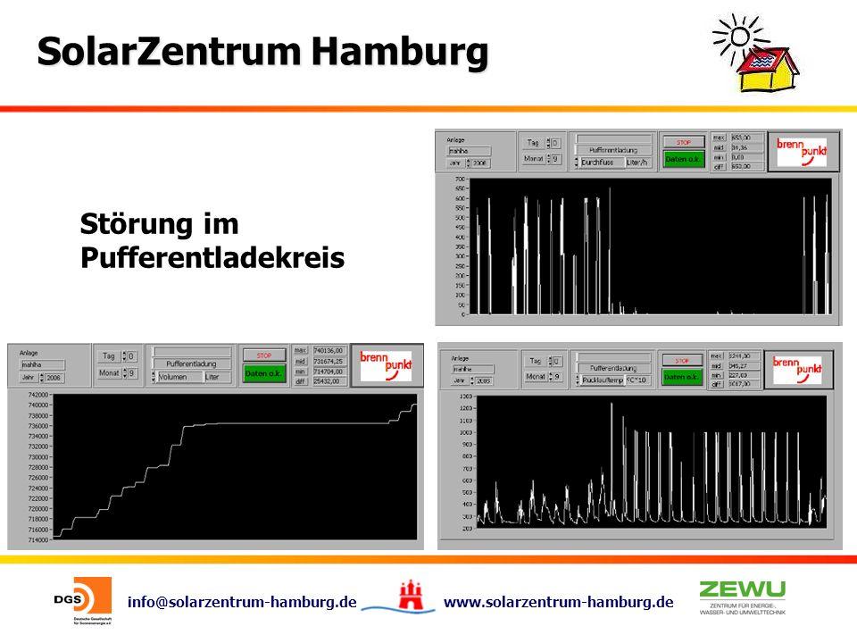 info@solarzentrum-hamburg.de www.solarzentrum-hamburg.de SolarZentrum Hamburg Störung im Pufferentladekreis