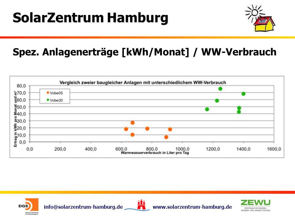 info@solarzentrum-hamburg.de www.solarzentrum-hamburg.de SolarZentrum Hamburg Spez. Anlagenerträge [kWh/Monat] / WW-Verbrauch
