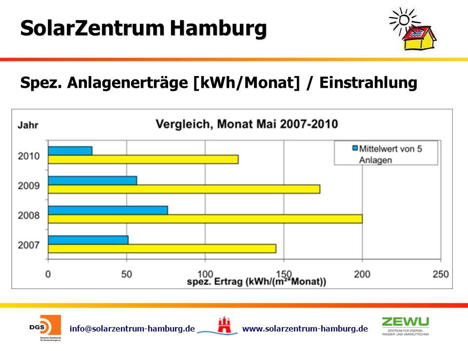 info@solarzentrum-hamburg.de www.solarzentrum-hamburg.de SolarZentrum Hamburg Spez. Anlagenerträge [kWh/Monat] / Einstrahlung