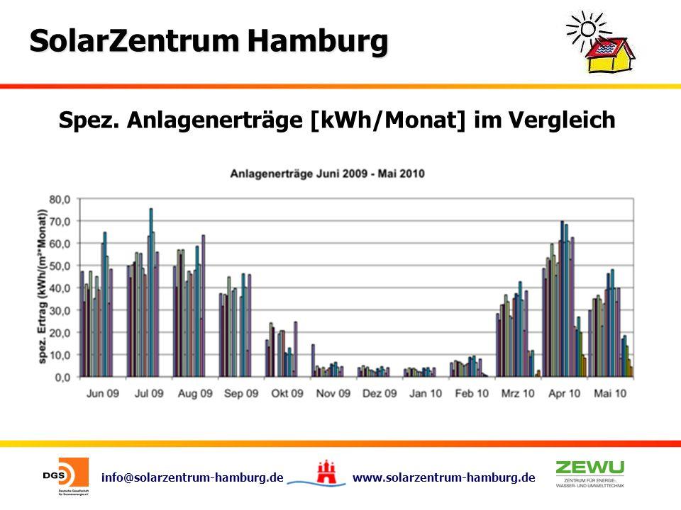 info@solarzentrum-hamburg.de www.solarzentrum-hamburg.de SolarZentrum Hamburg Spez. Anlagenerträge [kWh/Monat] im Vergleich