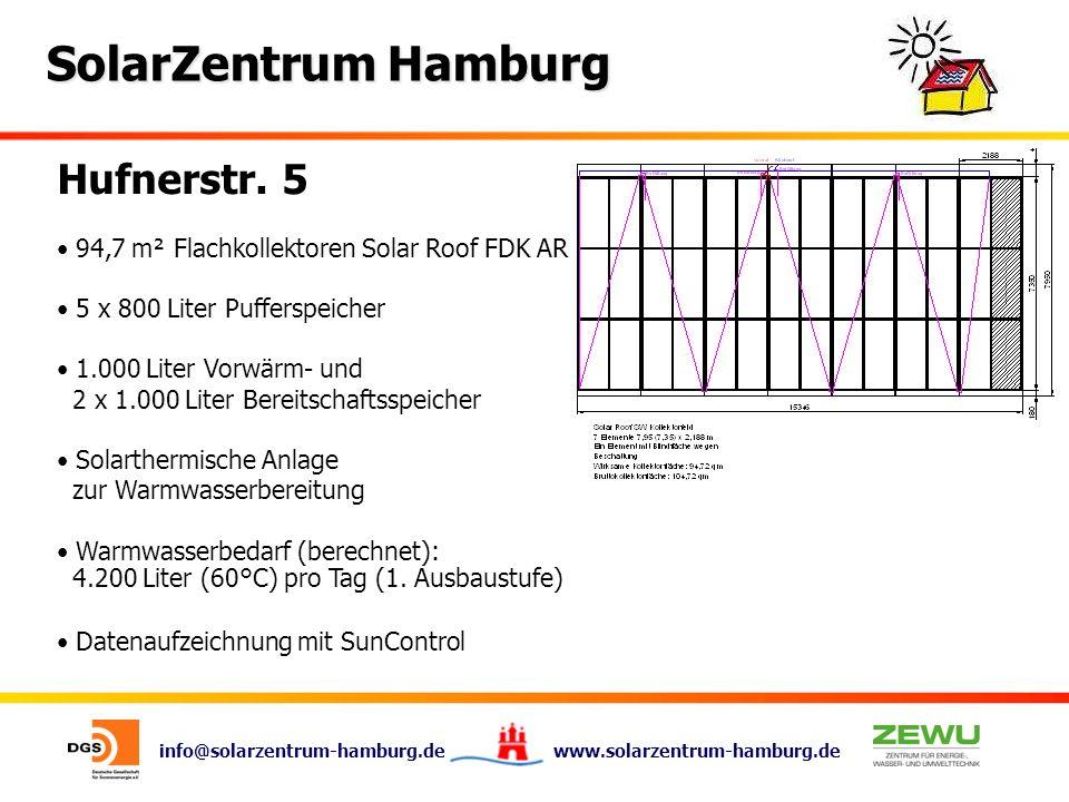 info@solarzentrum-hamburg.de www.solarzentrum-hamburg.de SolarZentrum Hamburg Hufnerstr. 5 94,7 m² Flachkollektoren Solar Roof FDK AR 5 x 800 Liter Pu