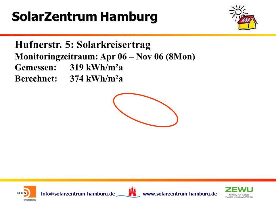 info@solarzentrum-hamburg.de www.solarzentrum-hamburg.de SolarZentrum Hamburg Hufnerstr. 5: Solarkreisertrag Monitoringzeitraum: Apr 06 – Nov 06 (8Mon