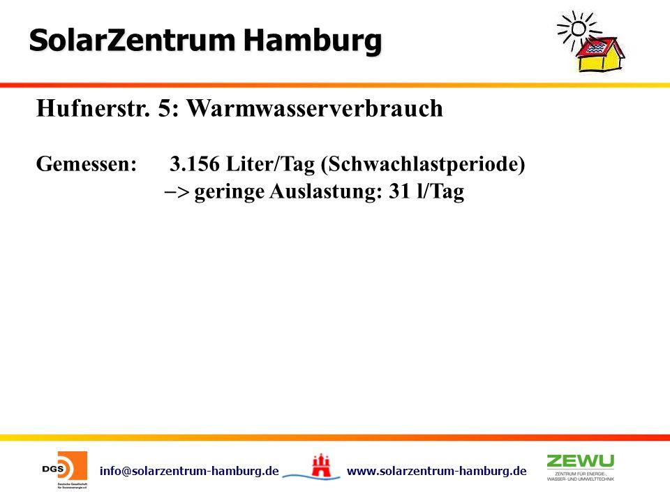 info@solarzentrum-hamburg.de www.solarzentrum-hamburg.de SolarZentrum Hamburg Hufnerstr. 5: Warmwasserverbrauch Gemessen:3.156 Liter/Tag (Schwachlastp
