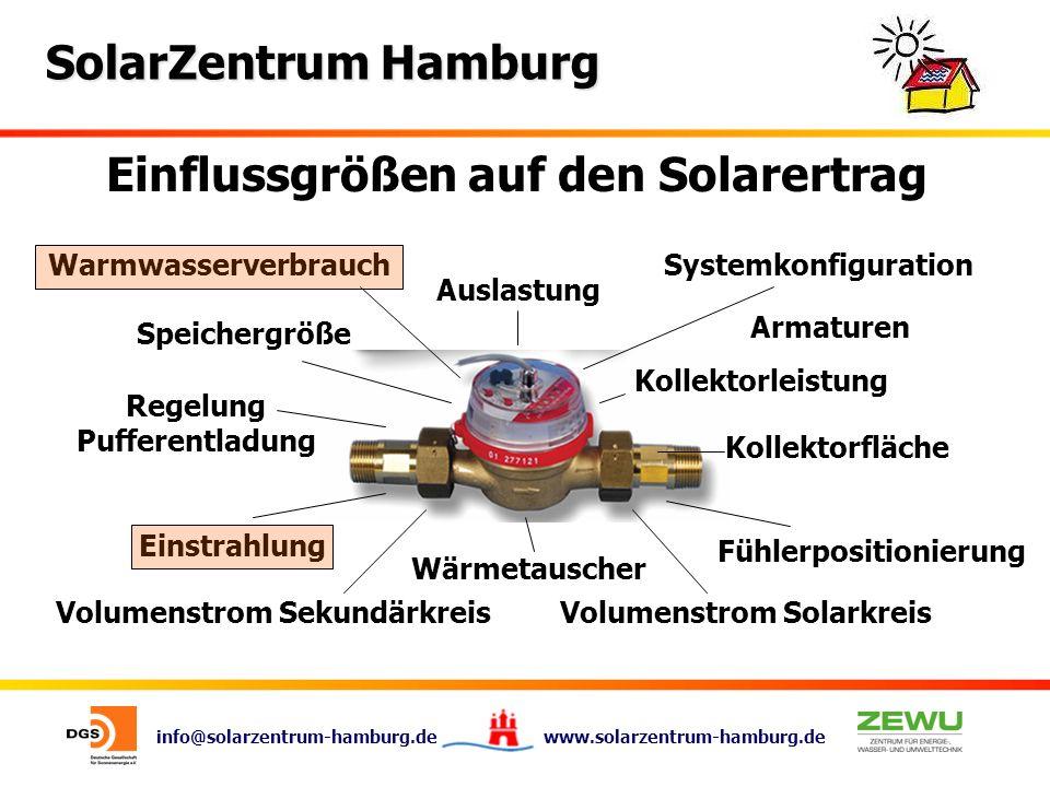 info@solarzentrum-hamburg.de www.solarzentrum-hamburg.de SolarZentrum Hamburg Einflussgrößen auf den Solarertrag Warmwasserverbrauch Speichergröße Reg
