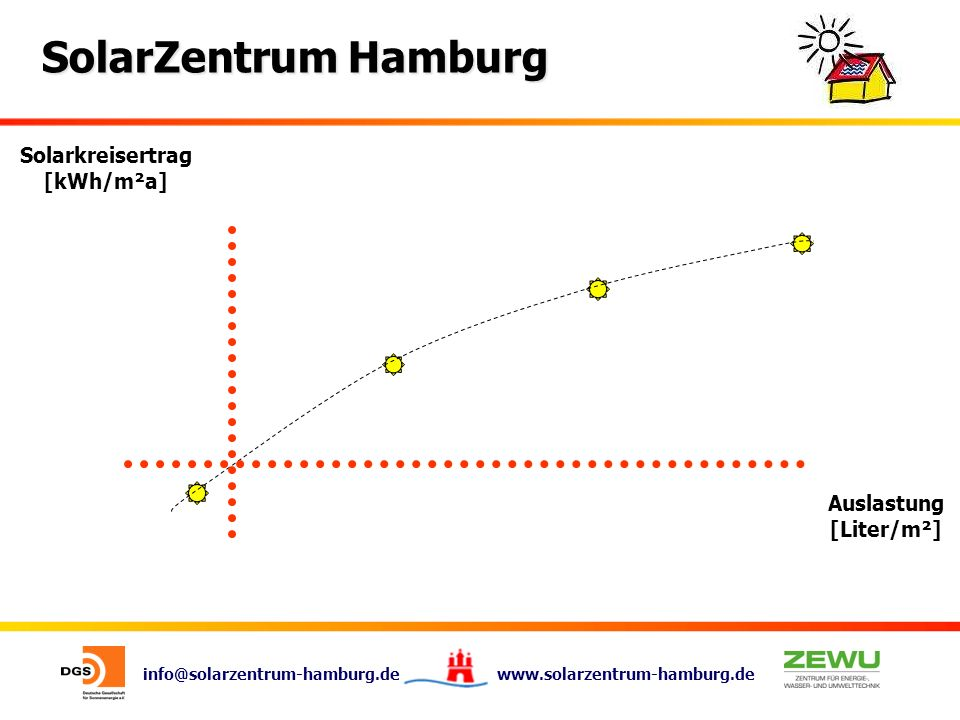 info@solarzentrum-hamburg.de www.solarzentrum-hamburg.de SolarZentrum Hamburg Solarkreisertrag [kWh/m²a] Auslastung [Liter/m²]