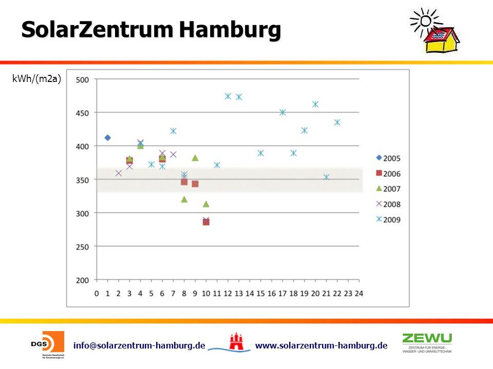 info@solarzentrum-hamburg.de www.solarzentrum-hamburg.de SolarZentrum Hamburg kWh/(m2a)
