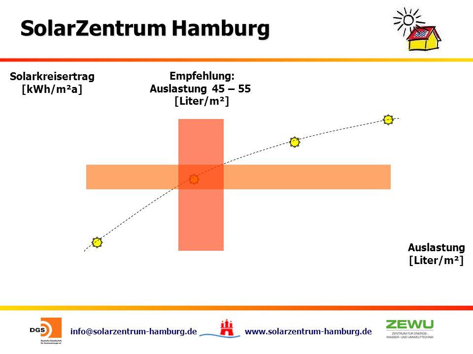 info@solarzentrum-hamburg.de www.solarzentrum-hamburg.de SolarZentrum Hamburg Solarkreisertrag [kWh/m²a] Auslastung [Liter/m²] Empfehlung: Auslastung