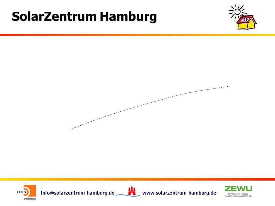 info@solarzentrum-hamburg.de www.solarzentrum-hamburg.de SolarZentrum Hamburg Was das Monitoring kannWas das Monitoring nicht kann - Solarkreiserträge ermitteln- Solare Deckungsraten ermitteln - Solarkreisnutzungsgrade berechnen- Energieeinsparungen bestimmen - Störungen erkennen- wahrscheinliche Fehlerursachen anzeigen -Anlagenbesitzer / Installationsfirmen- automatische Fehlermeldung zu Störungen informieren