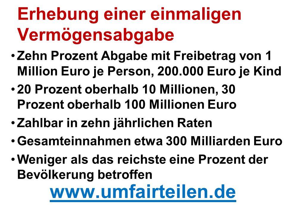 Erhebung einer einmaligen Vermögensabgabe Zehn Prozent Abgabe mit Freibetrag von 1 Million Euro je Person, 200.000 Euro je Kind 20 Prozent oberhalb 10