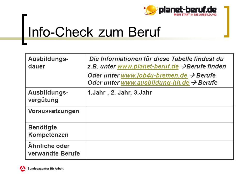 Info-Check zum Beruf Ausbildungs- dauer Die Informationen für diese Tabelle findest du z.B. unter www.planet-beruf.de Berufe findenwww.planet-beruf.de