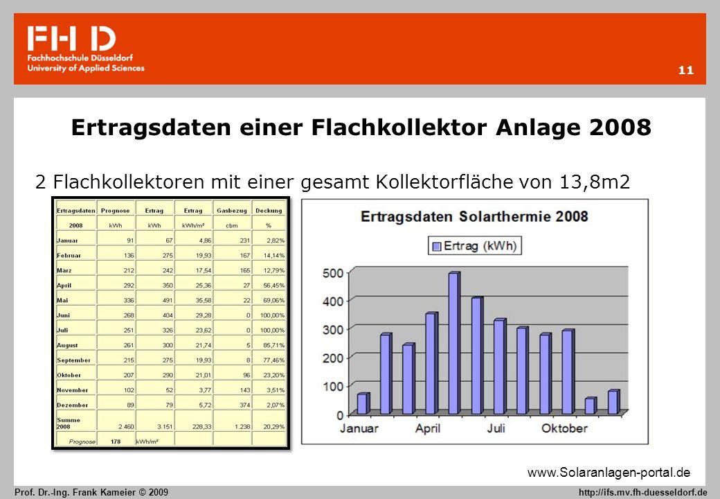 11 Prof. Dr.-Ing. Frank Kameier © 2009 http://ifs.mv.fh-duesseldorf.de Ertragsdaten einer Flachkollektor Anlage 2008 2 Flachkollektoren mit einer gesa