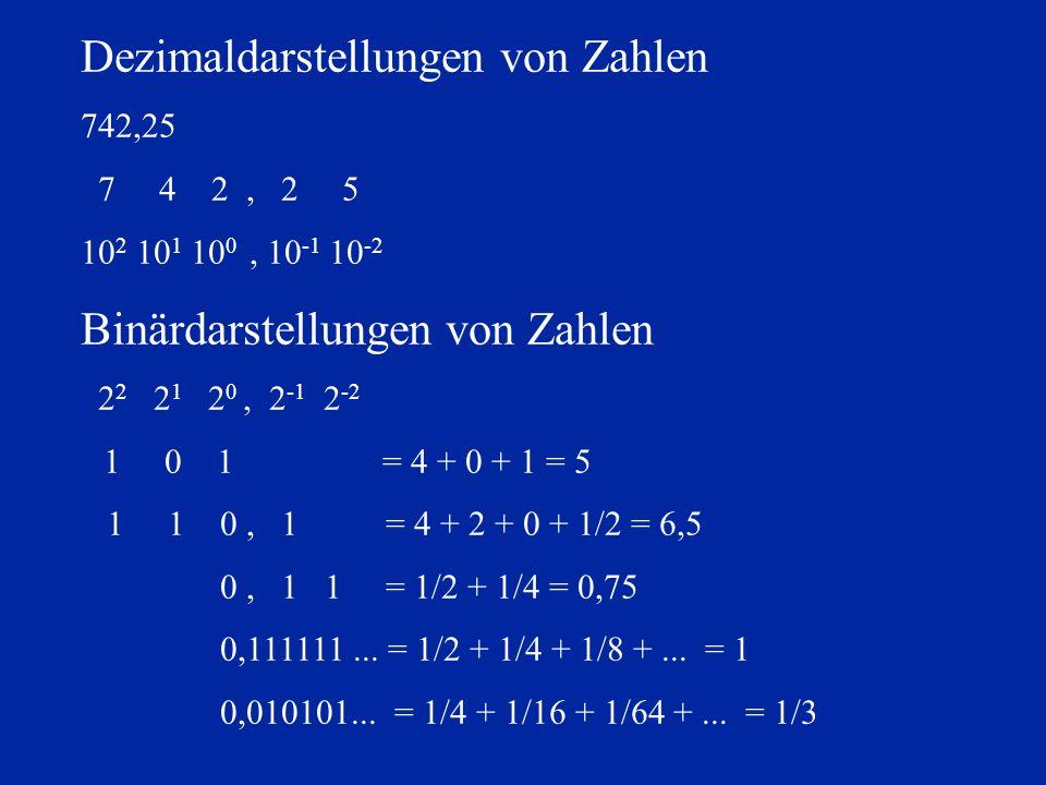 Dezimaldarstellungen von Zahlen 742,25 10 2 10 1 10 0, 10 -1 10 -2 Binärdarstellungen von Zahlen 2 2 2 1 2 0, 2 -1 2 -2 1 0 1 = 4 + 0 + 1 = 5 1 1 0, 1 = 4 + 2 + 0 + 1/2 = 6,5 0, 1 1 = 1/2 + 1/4 = 0,75 0,111111...