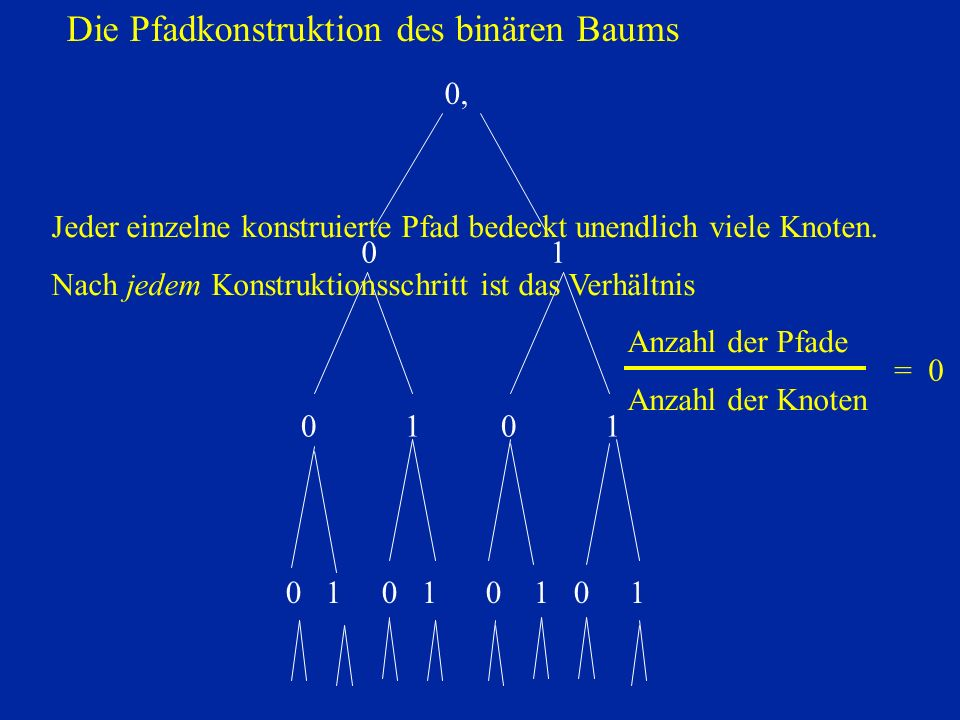 0, 01 0 1 0 1 0 1 Jeder einzelne konstruierte Pfad bedeckt unendlich viele Knoten.