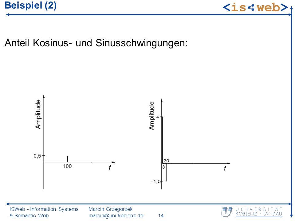 ISWeb - Information Systems & Semantic Web Marcin Grzegorzek marcin@uni-koblenz.de14 Beispiel (2) Anteil Kosinus- und Sinusschwingungen:
