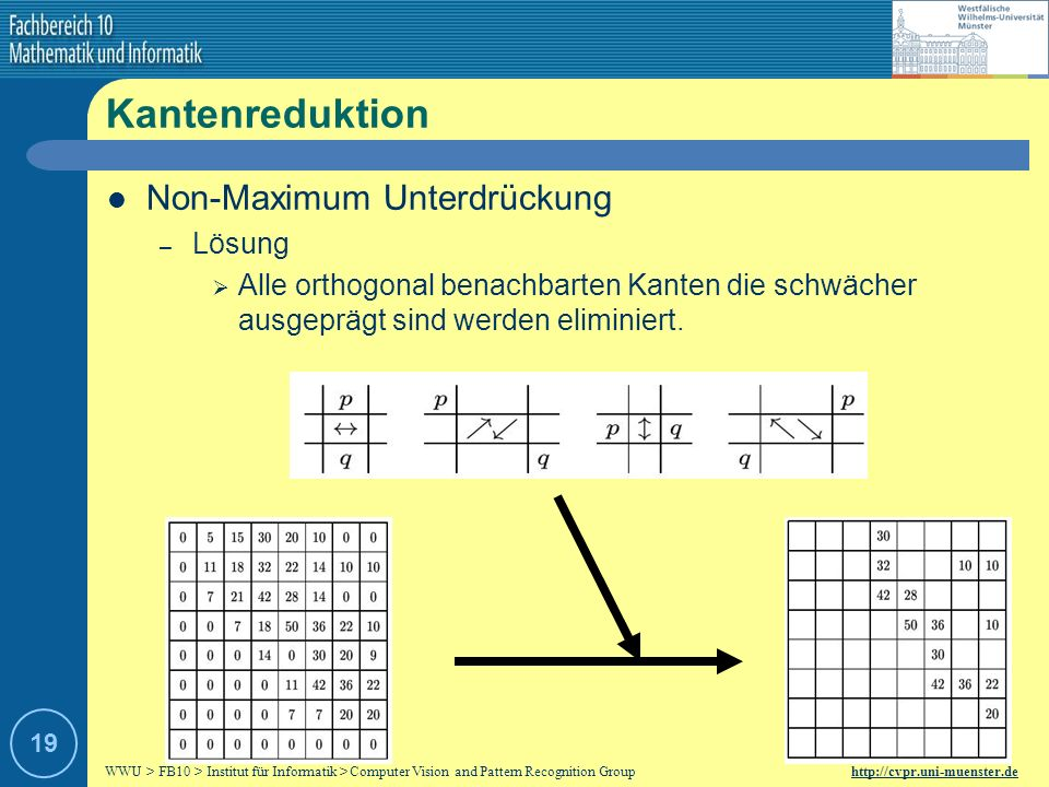 WWU > FB10 > Institut für Informatik > Computer Vision and Pattern Recognition Group http://cvpr.uni-muenster.de 18 Kantenreduktion Non-Maximum Unterd