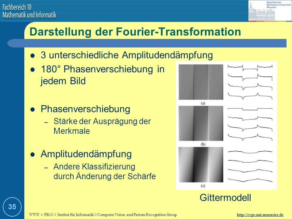 WWU > FB10 > Institut für Informatik > Computer Vision and Pattern Recognition Group http://cvpr.uni-muenster.de 34 Dynamik der Fourier-Transformation