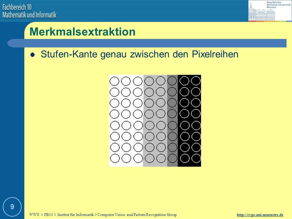 WWU > FB10 > Institut für Informatik > Computer Vision and Pattern Recognition Group http://cvpr.uni-muenster.de 19 Kantenreduktion Non-Maximum Unterdrückung – Lösung Alle orthogonal benachbarten Kanten die schwächer ausgeprägt sind werden eliminiert.