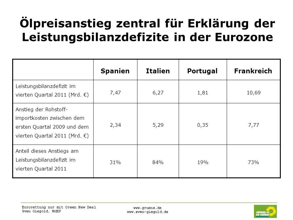 Eurorettung nur mit Green New Deal Sven Giegold, MdEP www.gruene.de www.sven-giegold.de Ölpreisanstieg zentral für Erklärung der Leistungsbilanzdefizi