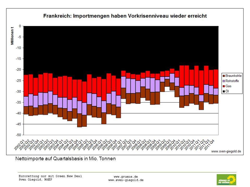 Eurorettung nur mit Green New Deal Sven Giegold, MdEP www.gruene.de www.sven-giegold.de Nettoimporte auf Quartalsbasis in Mio. Tonnen