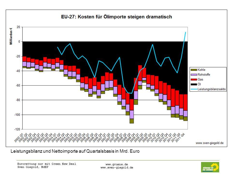 Eurorettung nur mit Green New Deal Sven Giegold, MdEP www.gruene.de www.sven-giegold.de Aufgrund eingebrochener Binnennachfrage, Aufbrauchen von Reserven und Zahlungsstopp von Rechnungen verzeichnet Griechenland derzeit Nettoölexporte.