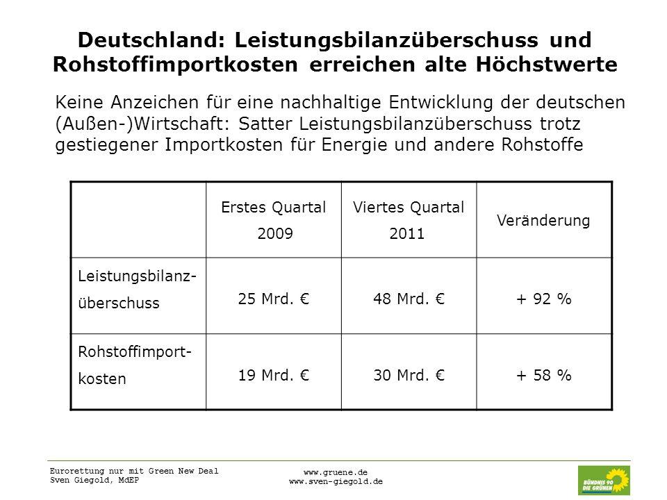 Eurorettung nur mit Green New Deal Sven Giegold, MdEP www.gruene.de www.sven-giegold.de Deutschland: Leistungsbilanzüberschuss und Rohstoffimportkoste