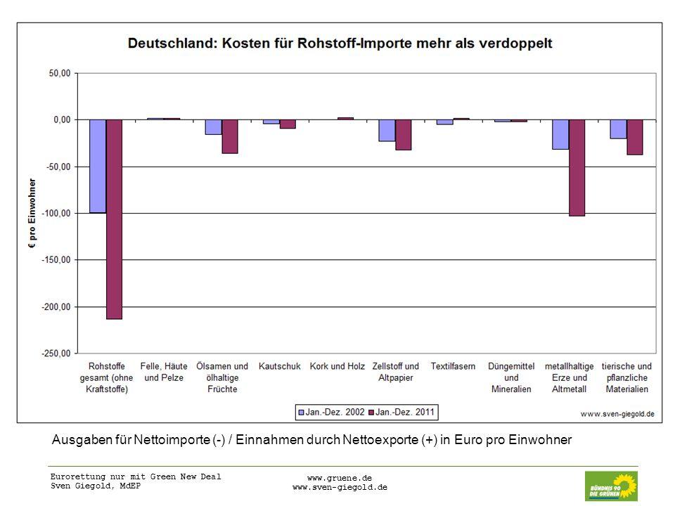Eurorettung nur mit Green New Deal Sven Giegold, MdEP www.gruene.de www.sven-giegold.de Ausgaben für Nettoimporte (-) / Einnahmen durch Nettoexporte (