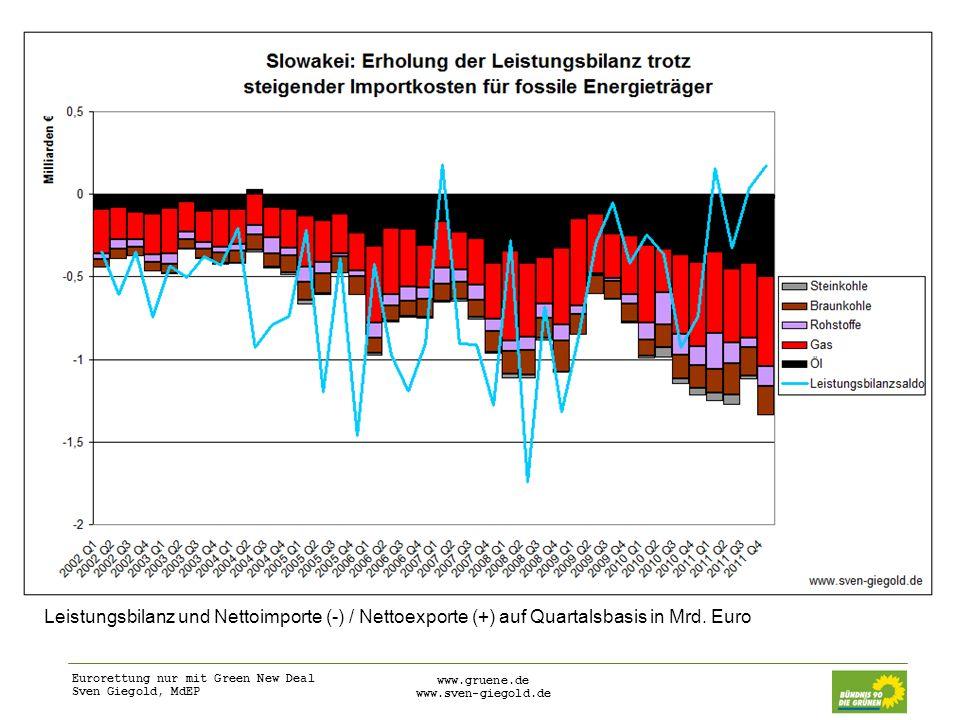 Eurorettung nur mit Green New Deal Sven Giegold, MdEP www.gruene.de www.sven-giegold.de Leistungsbilanz und Nettoimporte (-) / Nettoexporte (+) auf Qu