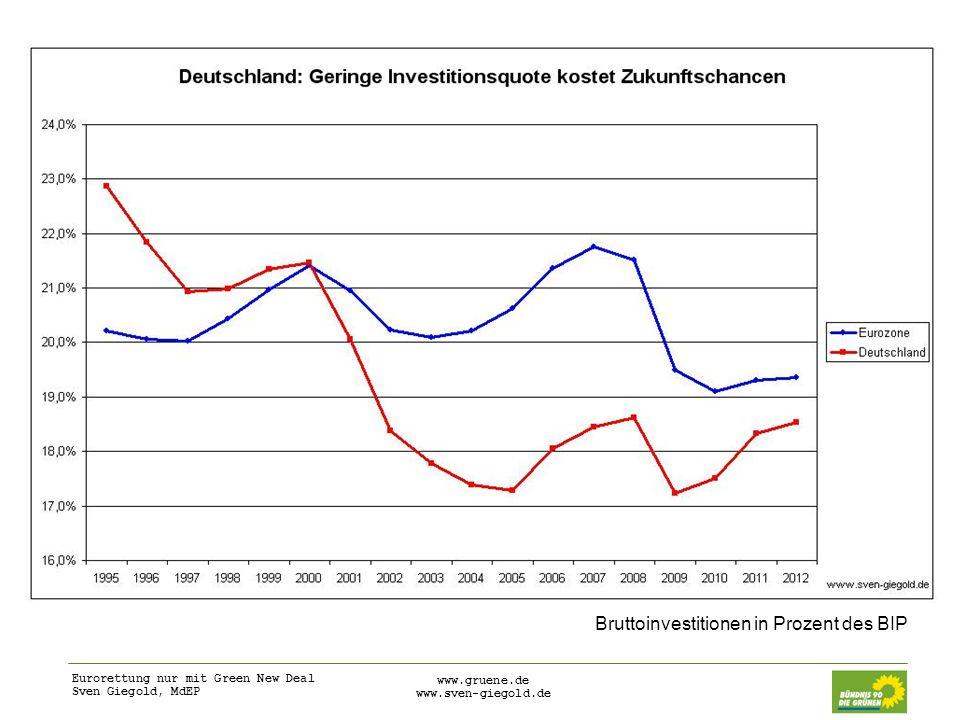 Eurorettung nur mit Green New Deal Sven Giegold, MdEP www.gruene.de www.sven-giegold.de Bruttoinvestitionen in Prozent des BIP