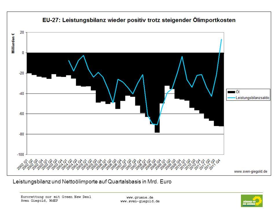 Eurorettung nur mit Green New Deal Sven Giegold, MdEP www.gruene.de www.sven-giegold.de Leistungsbilanz und Nettoölimporte auf Quartalsbasis in Mrd. E