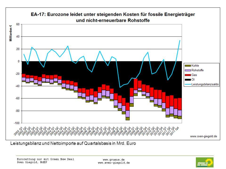 Eurorettung nur mit Green New Deal Sven Giegold, MdEP www.gruene.de www.sven-giegold.de Leistungsbilanz und Nettoimporte auf Quartalsbasis in Mrd. Eur