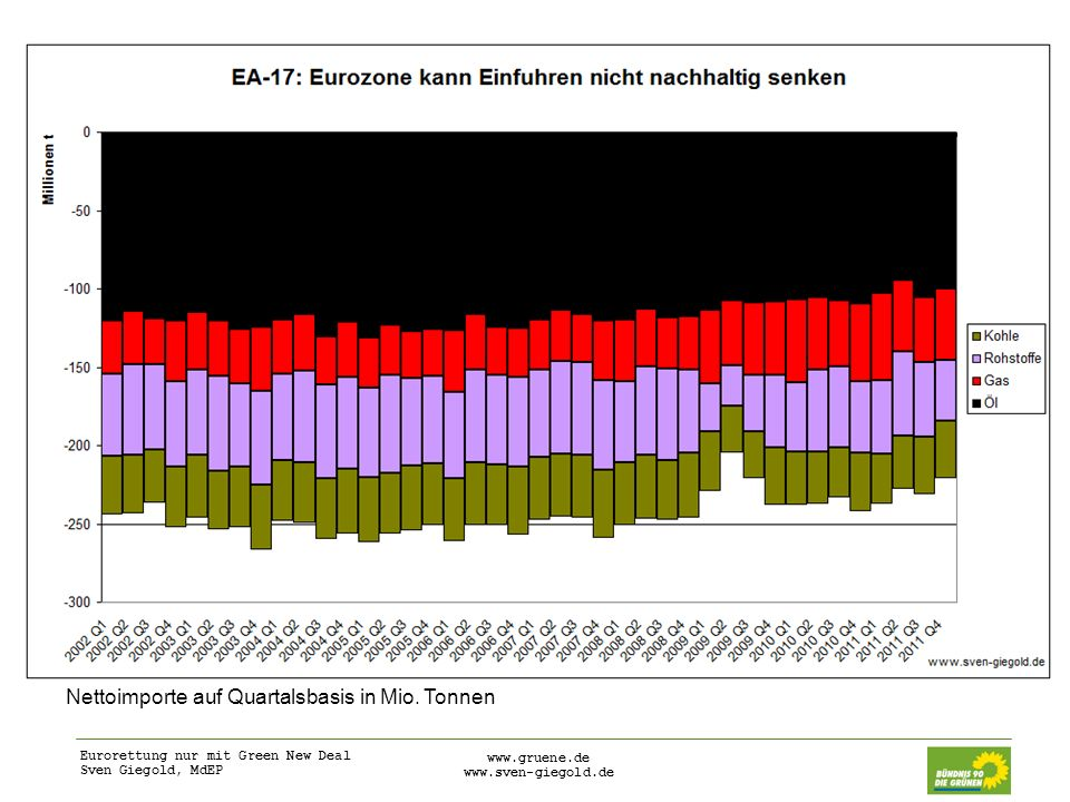 Eurorettung nur mit Green New Deal Sven Giegold, MdEP www.gruene.de www.sven-giegold.de Ölpreisanstieg zentral für Erklärung der Leistungsbilanzdefizite in der Eurozone SpanienItalienPortugalFrankreich Leistungsbilanzdefizit im vierten Quartal 2011 (Mrd.