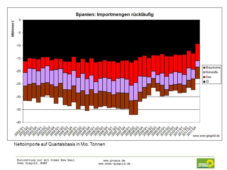 Eurorettung nur mit Green New Deal Sven Giegold, MdEP www.gruene.de www.sven-giegold.de Den Euro verteidigen: Wirtschafts- und Fiskalunion Harte Regeln für einen verschärften Stabilitäts- und Wachstumspakt – bereits verabschiedet, muss aber sozial nachjustiert und durch Investitionsprogramm ergänzt werden Unterstützung der Haushaltskonsolidierung auf der Einnahmenseite: Finanztransaktionssteuer, Europäische Zusammenarbeit bei Steuerfragen, Besteuerung von Umweltgütern, hohen Einkommen und Vermögen Schuldentragfähigkeit gewährleisten: Schuldentilgungsfonds, Eurobonds Regulierung des Bankensystems: private Haftung, Europäische Aufsicht Reduzierung von Leistungsbilanzungleichgewichten: Senkung der Kosten in Defizitländern, Nachfragestimulation in Überschussländern Europäisches Grünes Investitionsprogramm durch strengere Umweltregulierung, EU Projektbonds, Stärkung der Europäischen Investitionsbank