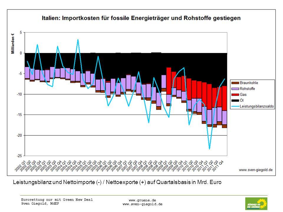 Eurorettung nur mit Green New Deal Sven Giegold, MdEP www.gruene.de www.sven-giegold.de Investitionen in den Green New Deal Europäische Volkswirtschaften sind anfällig aufgrund ihrer Importabhängigkeit von Öl, Gas und anderen Ressourcen EU sollte mutige Schritte unternehmen und in Erneuerbare, Energieeffizienz und nachhaltige Infrastruktur investieren Investitionsprogramme besonders in Südeuropa notwendig, um negative Auswirkungen der Austeritätspolitik zu begrenzen und makroökonomische Ungleichgewichte zu verringern Neue Kreditprogramme von Europäischer Investitionsbank, Strukturfonds (ohne nationale Co-Finanzierung) und EU Projektbonds sind in der Vorbereitung Diese Fonds müssen aber zu einem Green New Deal beitragen und dürfen nicht in überholte Infrastrukturprojekte wie Straßenbau, Flughäfen und Tourismusanlagen fließen…